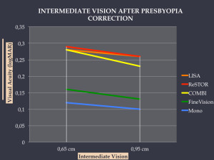 WHICH PRESBYOPIA CORRECTION METHOD PROVIDES THE BEST INTERMEDIATE VISION